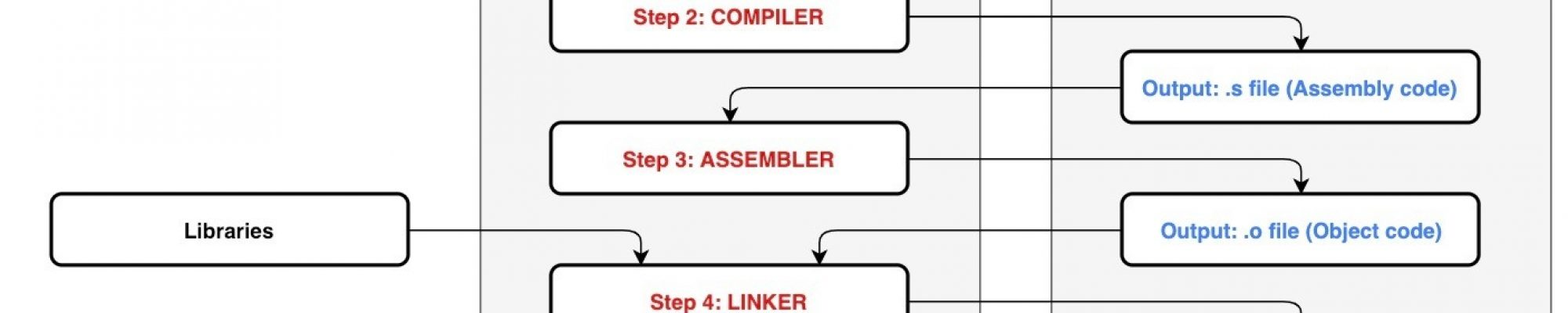 05_Embedded_Compile_Process_Figure_01